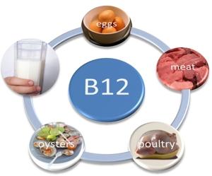 Warum man mit Vitamin-B12 dunkle Augenringe los wird und dem Körper etwas gutes tut